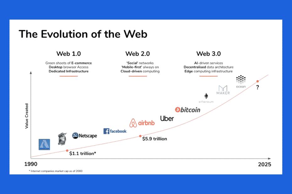BaseLynk - Evolution of the Web